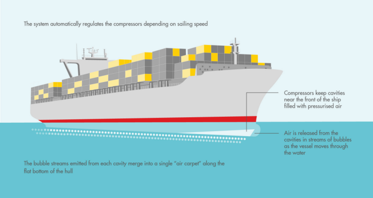 The air lubrication system explained on a container ship